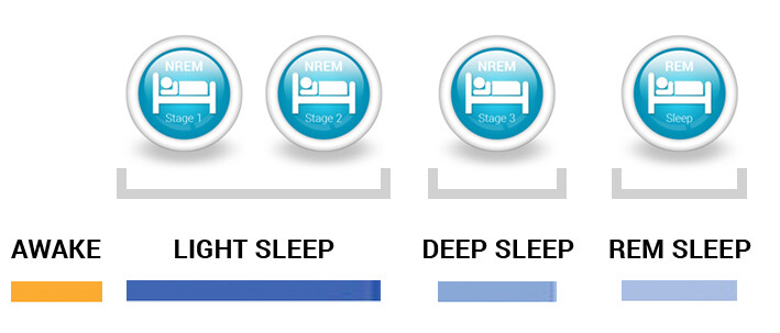 The 4 Different Stages of Sleep — Withings