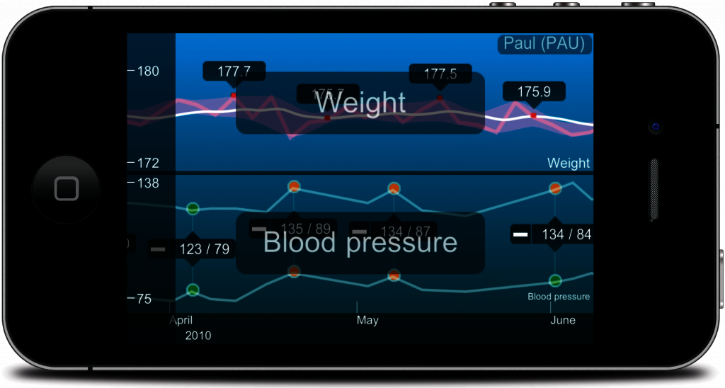 Browse your weight and blood pressure graphs