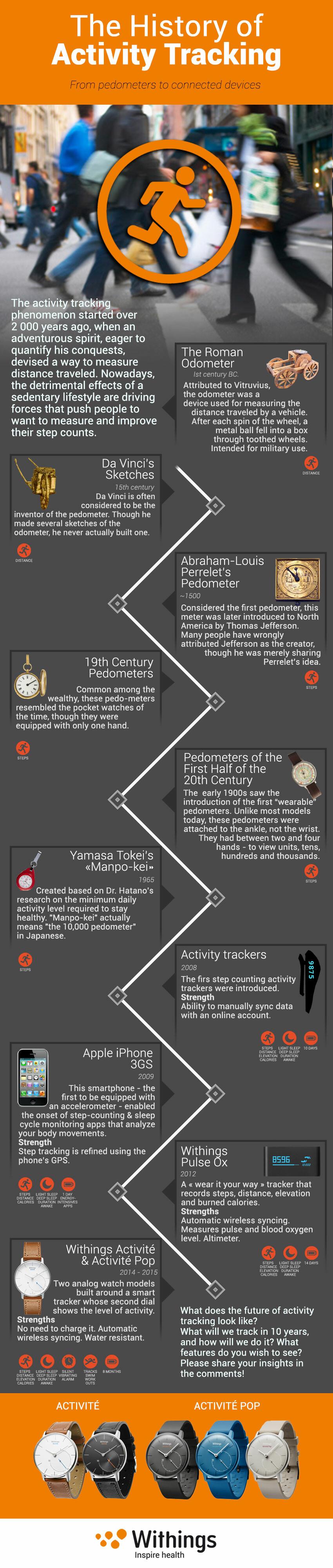 Pedometer-History