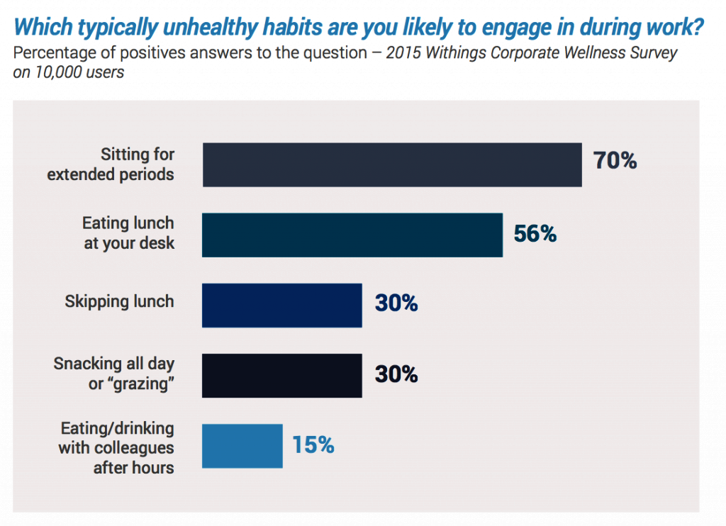 Unhealthy habits in the workplace