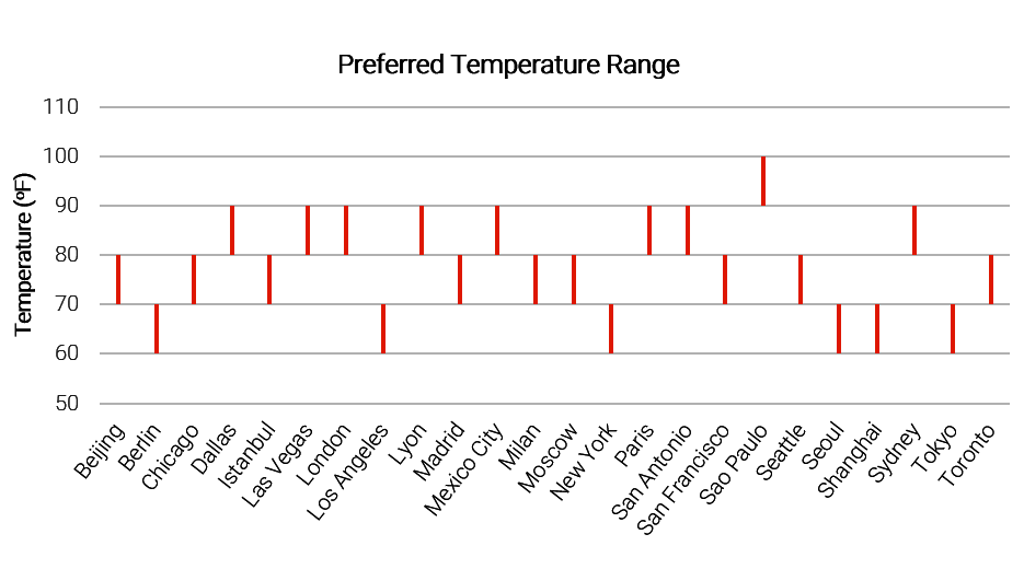 pref-temperature