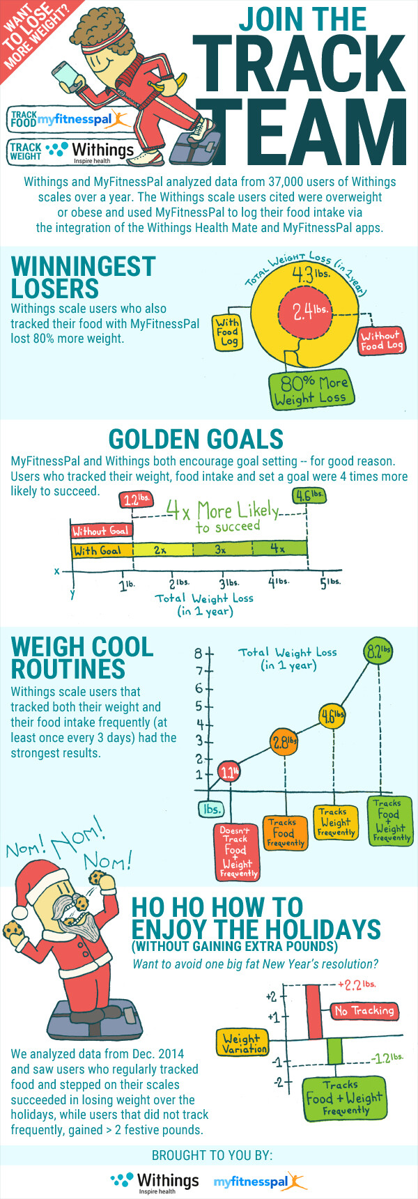 infographic withings and myfitnesspal team up withings